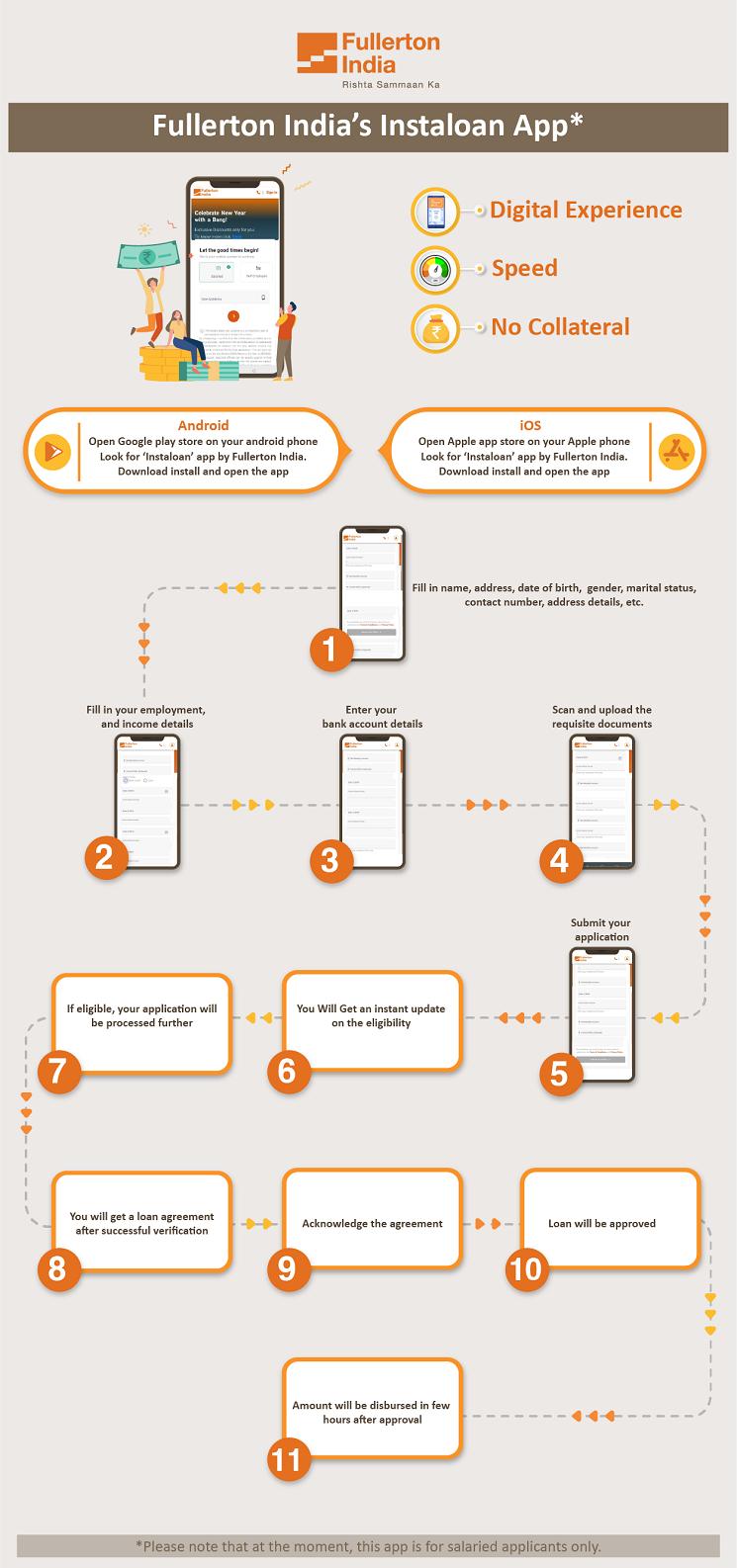 Personal Loan App - InstaLoan (InfoGraphic)