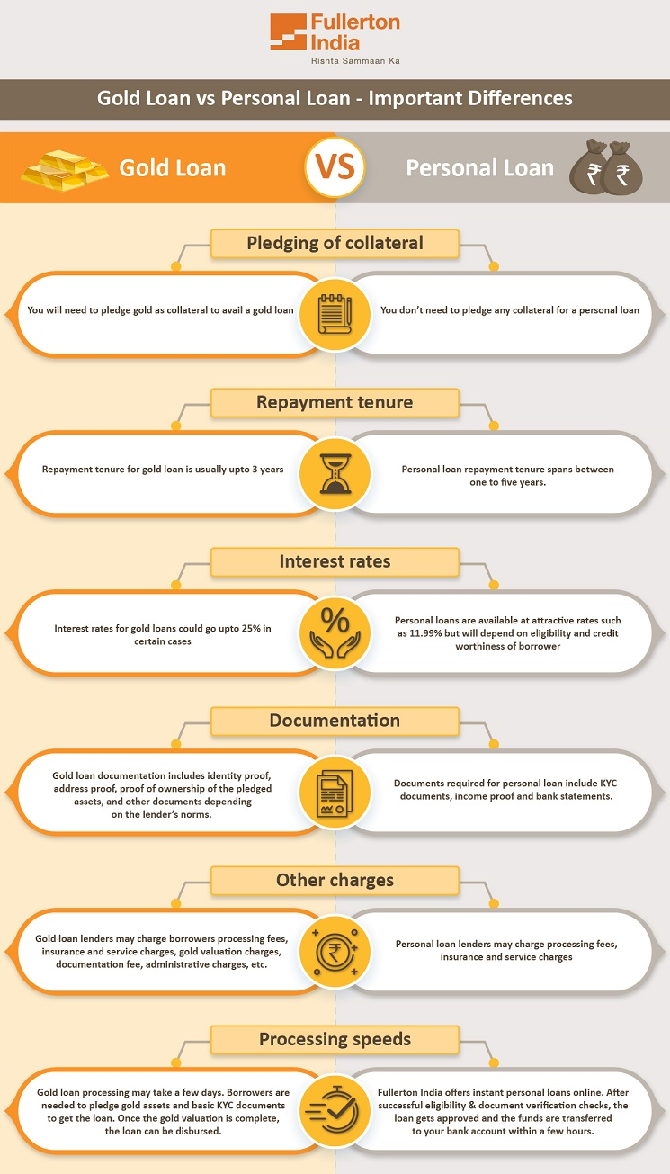 Gold Loan vs Personal Loan - Infographic