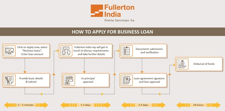 How to Apply for Business Loan Online