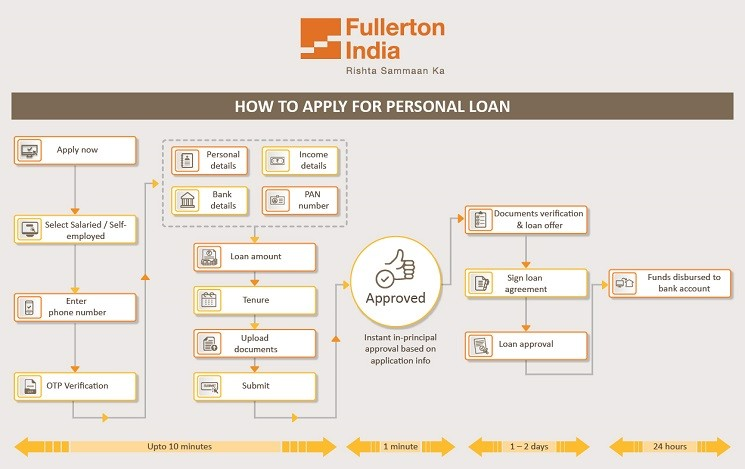 How to Apply for Personal Loan Online