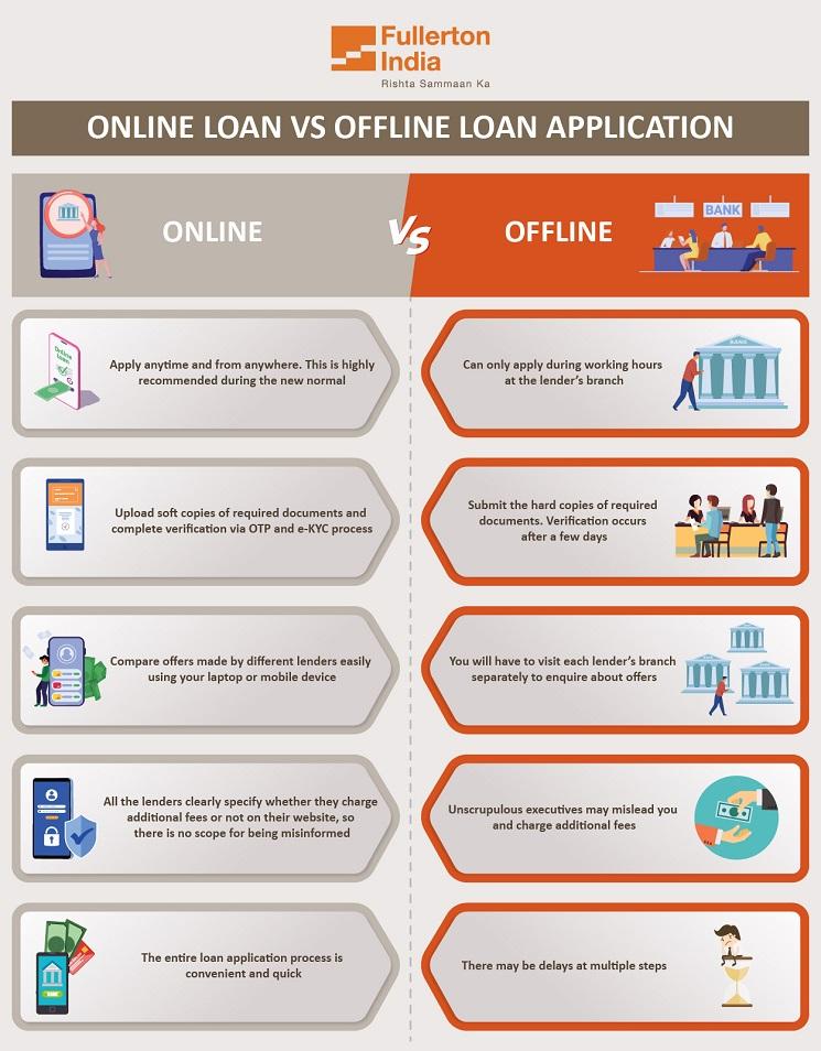 Online vs Offline Personal Loans - InfoGraphic
