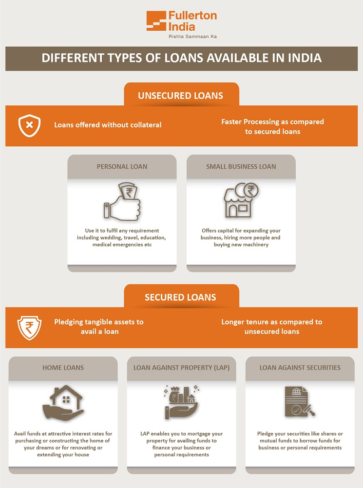 Types of Loans in India - InfoGraphic