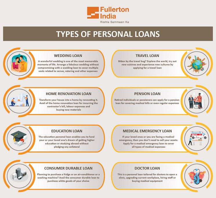 Types of Personal Loans in India - InfoGraphic