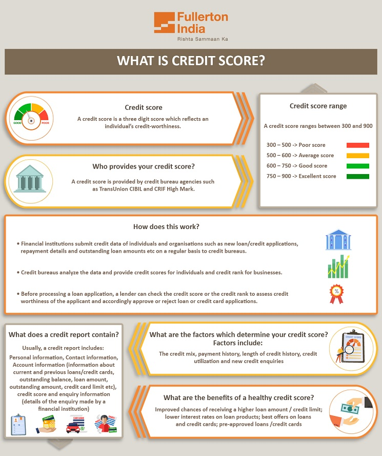 What is Credit Score - Know about Credit Score Range & Report   Infographic
